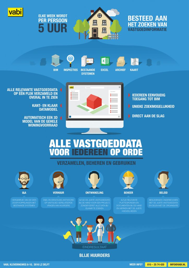 infographic vastgoeddata