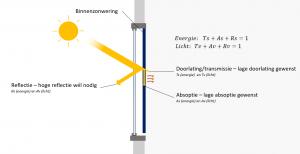zonwering gebruiken in elements
