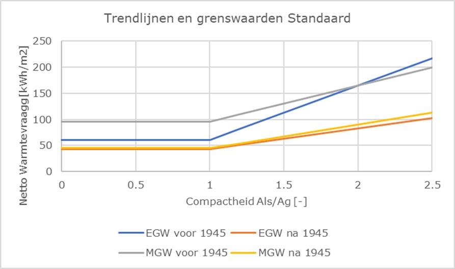 Standaardwaarden per woningtype: grafiek